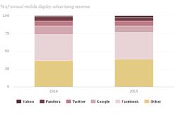 Grafik zum Werbeumsatz nach Online-Unternehmen USA 2016