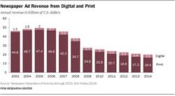 Grafik zu Werbeumsatz Zeitungen USA