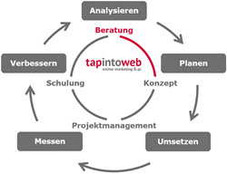 Kompetenzen - Beratung & Consulting