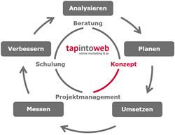 Kompetenzen - Konzept, Strategie & Planung