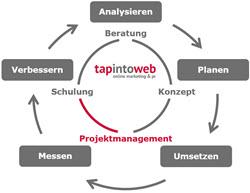 Kompetenzen - Projektmanagement