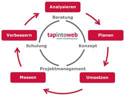 Kompetenzen tapintoweb | Oliver Albiez