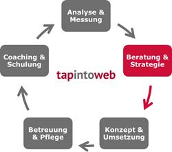 Grafik zu Kompetenz Beratung & Strategie