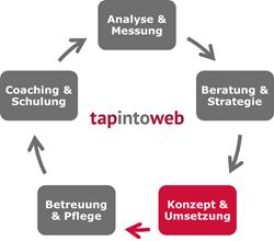 Grafik zu Kompetenz Konzept und Umsetzung